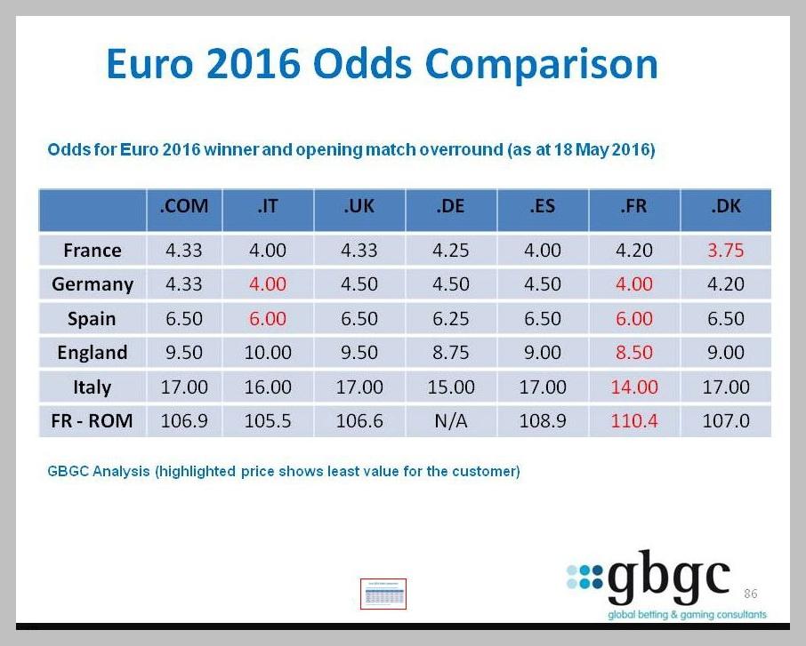 Euro 2016 championship odds comparison 1