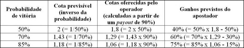 Expectativa mais elevada do apostador em ganhar a aposta (Fig.2)